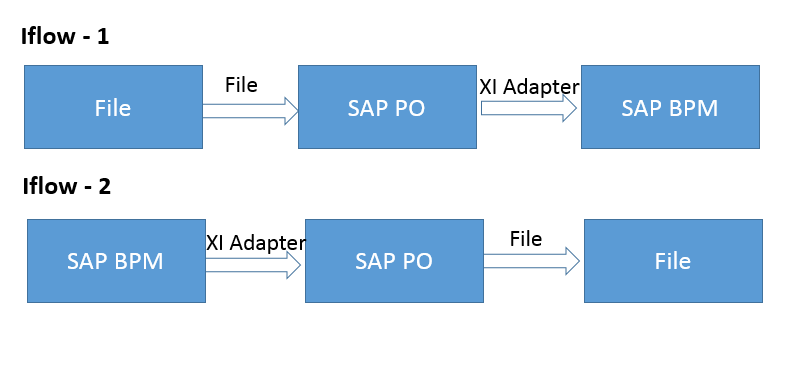 SAP BPM scenario in SAP PI