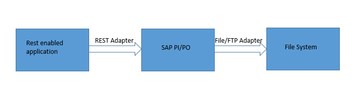 REST Adapter scenario in SAP PI